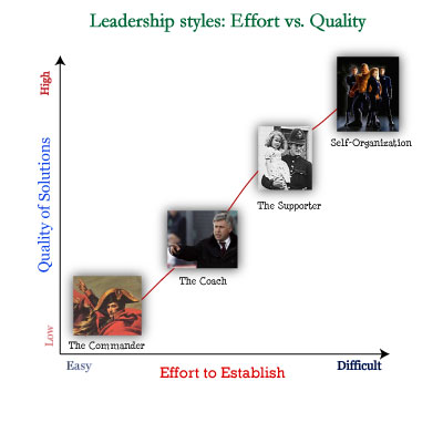 the classical method of classifying leadership styles Leade rsh i p styles theory x and theory y in a classic study, mcgregor discussed two leadership styles, theory x and theory y, which are appropriate.